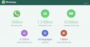 WhatsApp, c'est maintenant un milliard d'utilisateurs actifs par jour
