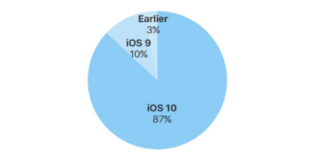 iOS 10 est désormais installé sur 87% des appareils iOS