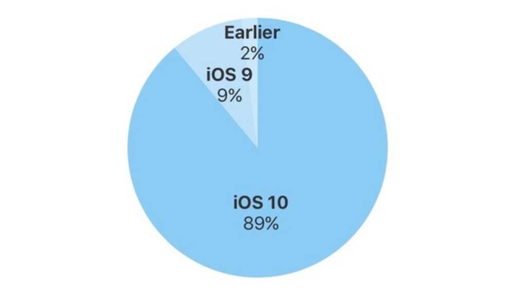 iOS 10 est maintenant installé sur 89% des appareils iOS avant la sortie d'iOS 11