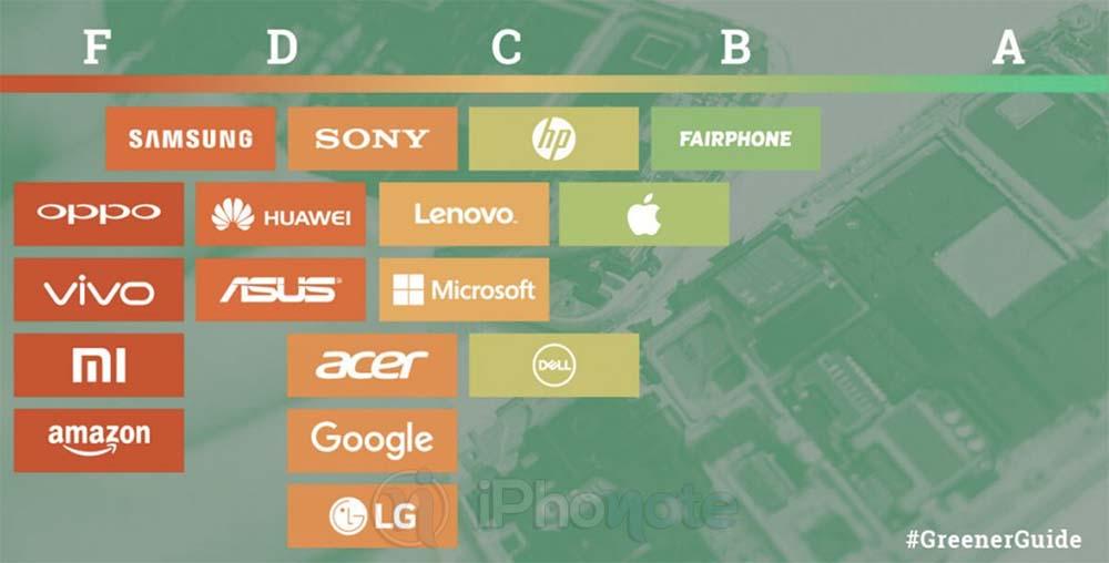 Greenpeace donne un B- à Apple dans son guide des entreprises les plus vertes