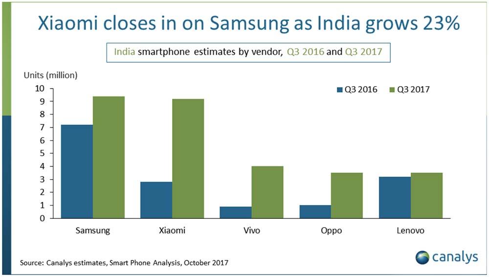 Inde : les ventes d'iPhone connaissent une importante croissance au troisième trimestre