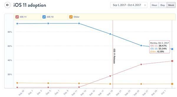 IOS 11 : il n'est plus possible de revenir à iOS 10