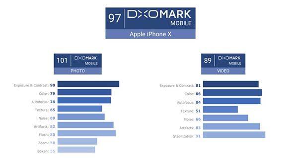 DxOMark : l'iPhone X est le meilleur en photo mais pas en vidéo