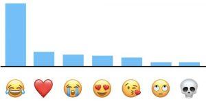 Voici les emojis les plus populaires selon Apple