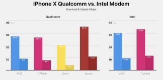 iPhone X : lequel du modem Intel ou Qualcomm est le plus rapide ?
