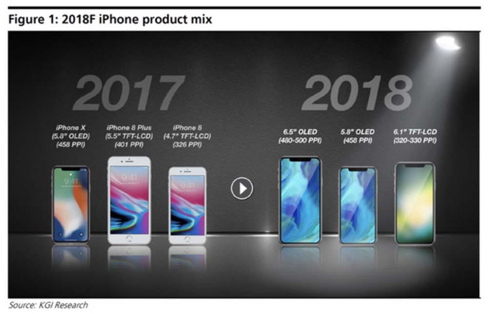 L'iPhone X Plus aurait droit à un écran OLED de 6,5
