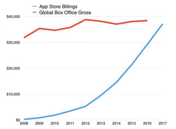 Les revenus de l'App Store dépasseraient ceux du cinéma en 2018