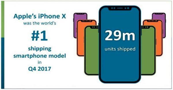Apple a vendu 29 millions de smartphones en Q4 2017
