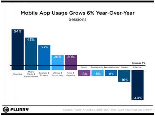 Les utilisateurs y passent 43 jours par an — Applis mobiles