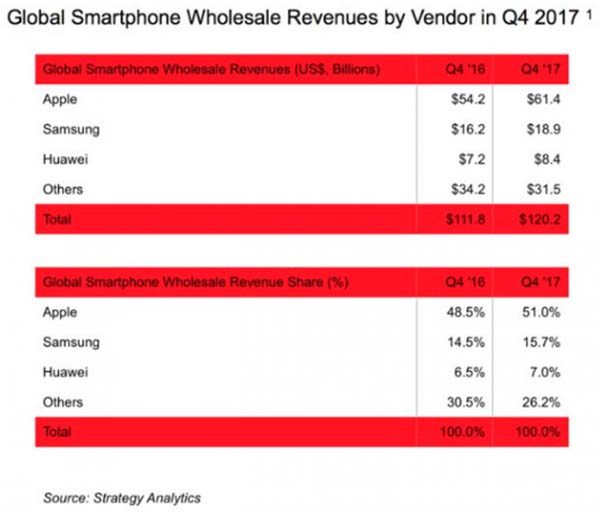 Apple s'accapare 51% des bénéfices sur les ventes mondiales de smartphones