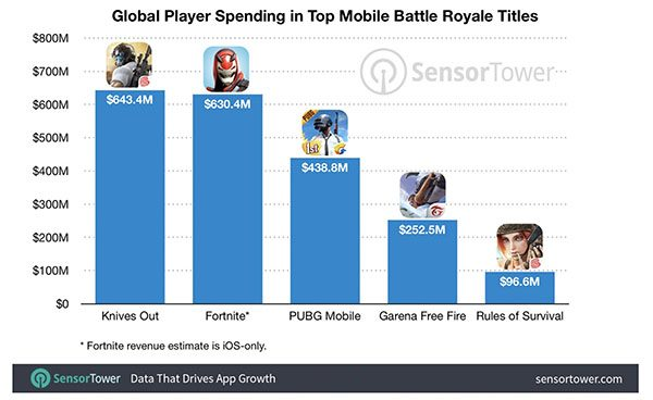 Sensor Tower battle royale