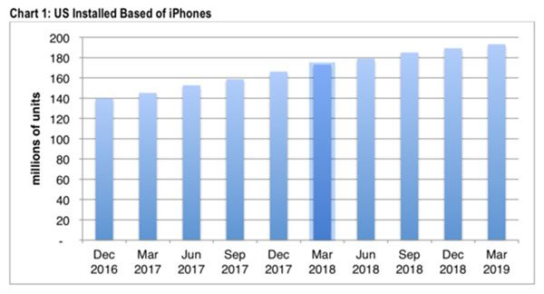 CIRP : ventes iPhone