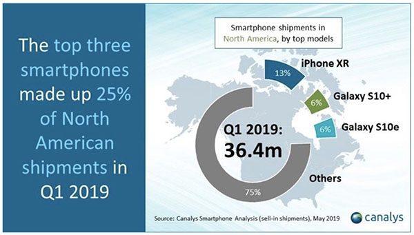 Smartphones - données Canalys