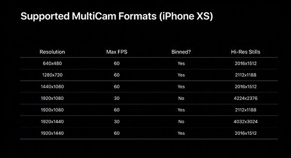 iOS 13 multi-cam
