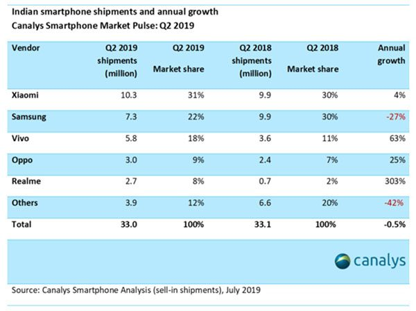 Canalys : ventes d'iPhone