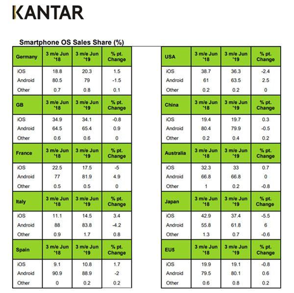 Kantar - iPhone XR - parts de marché des différents OS