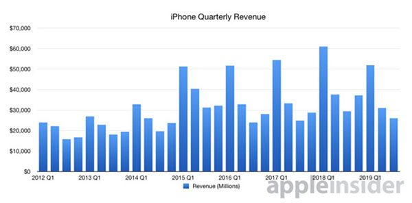 chiffre d'affaires de l'iPhone