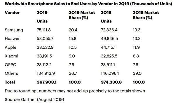 Gartner - ventes smartphones au niveau mondial