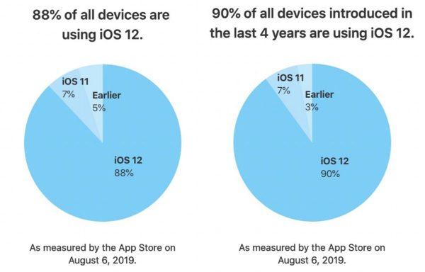 PDM iOS 12