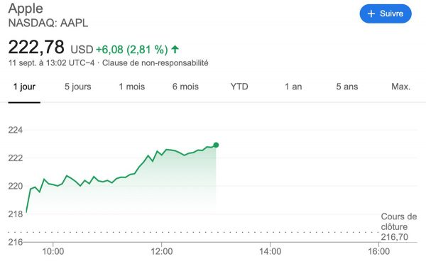 AAPL - action Apple