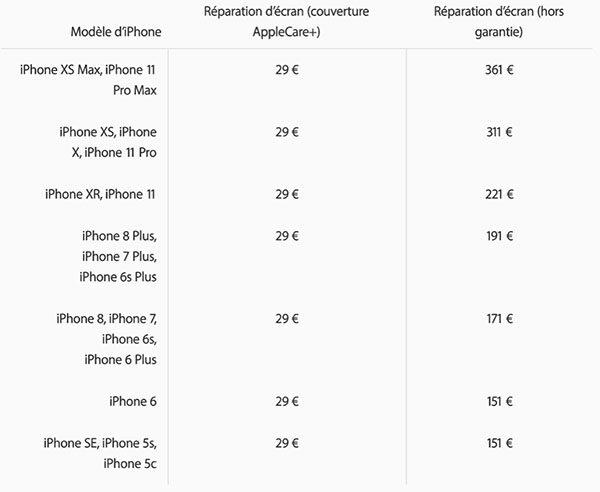iPhone 11 & 11 Pro : prix des réparations