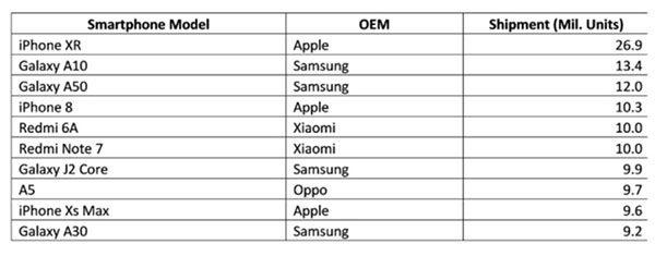 iPhone XR : smartphone le plus vendu au monde