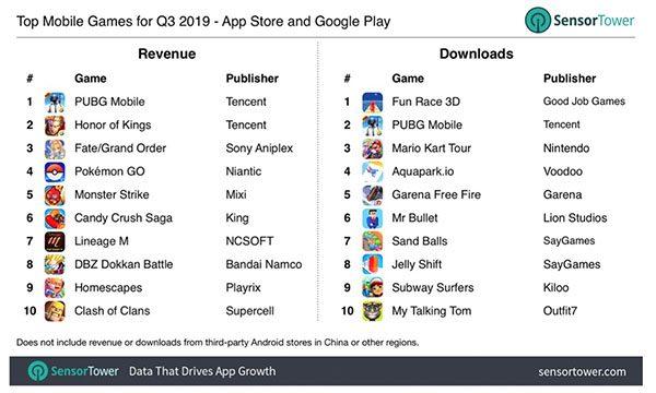 revenus des apps