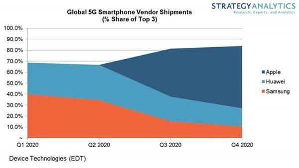 smartphones 5G en 2020