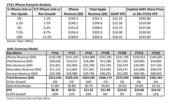 iPhone 5G - Action AAPL