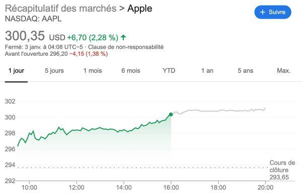 AAPL : action Apple