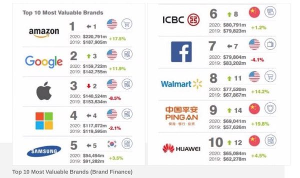 Classement Brand Finance