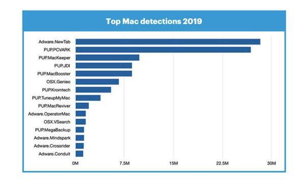 malwares Mac 2019