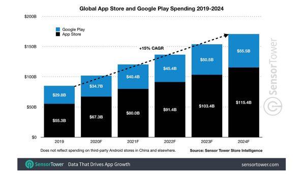 dépenses App Store 2024