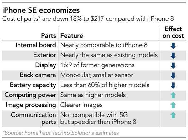 coûts composants iPhone SE 2020