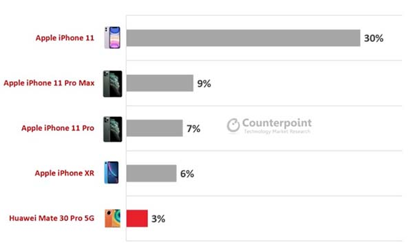 marché smartphones haut de gamme