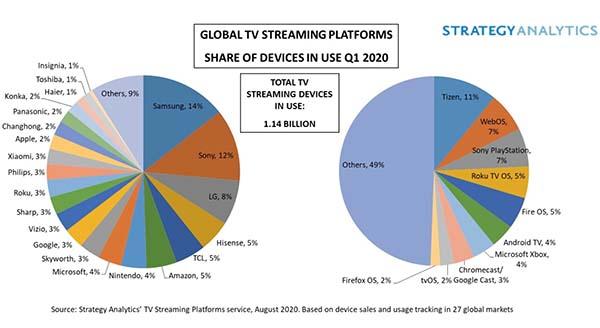 Strategy Analytics Apple TV