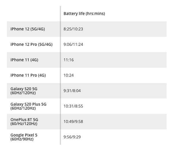 autonomie iPhone 12