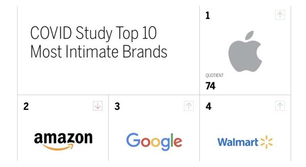 Most Intimate Brands