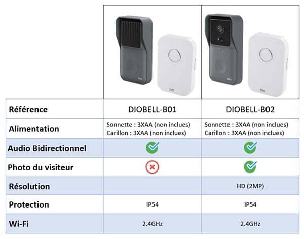 Diobell Interphone Sans Fil