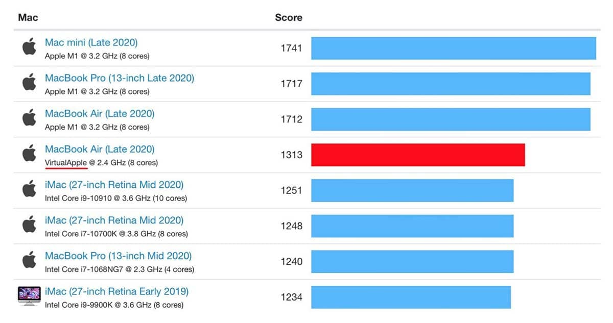 Benchmarks Rosetta 2 Mac Intel