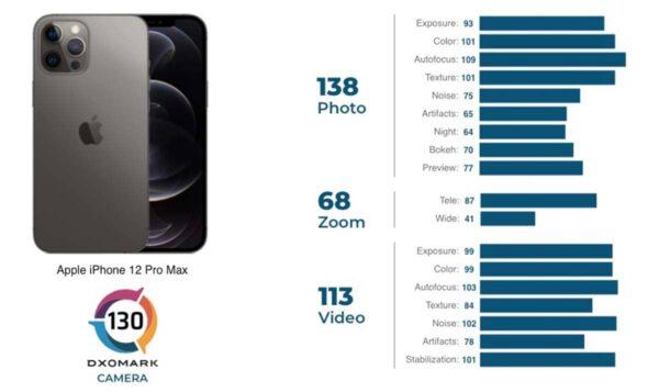iPhone 12 Pro Max Test DXOmark