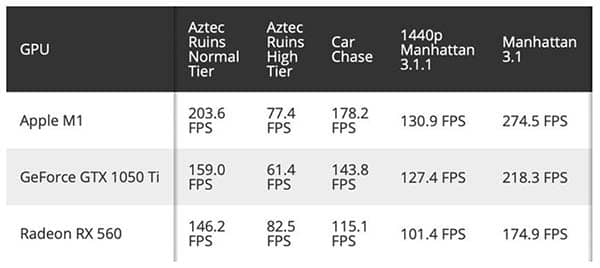 M1 Vs Geforce Vs Radeon 2