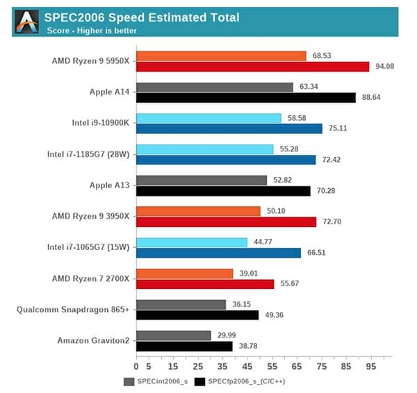 Performances Mac Arm M1