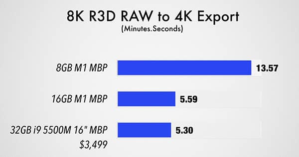 Performances Macbook Pro M1 8Go vs 16Go Ram