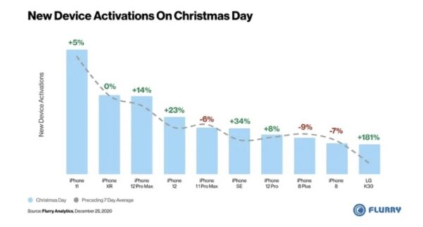 Activations iPhone Noel