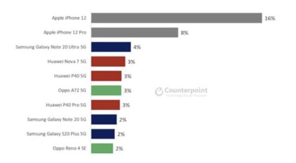 Smartphones 5g D20