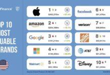 Brand Finance Apple J21