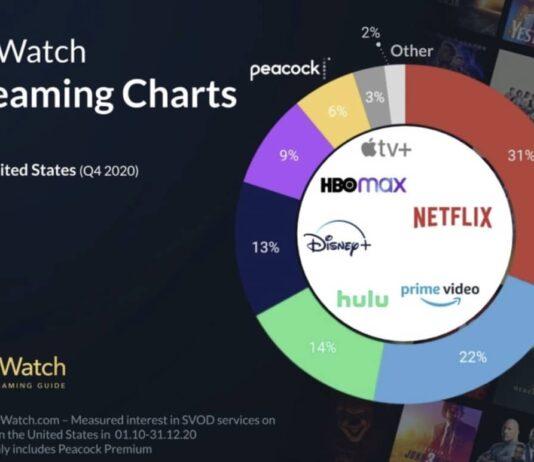 Justwatch Apple Tv Usa