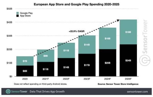 sensor tower app store 2025