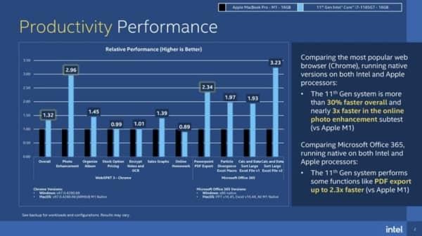 Intel Benchmarks Vs Mac M1